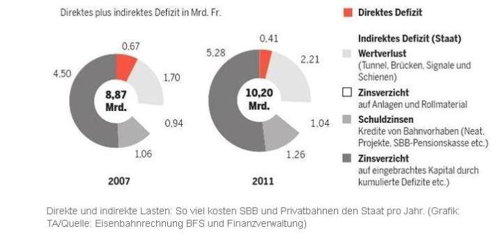 das Bahndefizit wächst ungebremst!