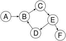 Graphentheorie erklärt eine abstrakte Struktur